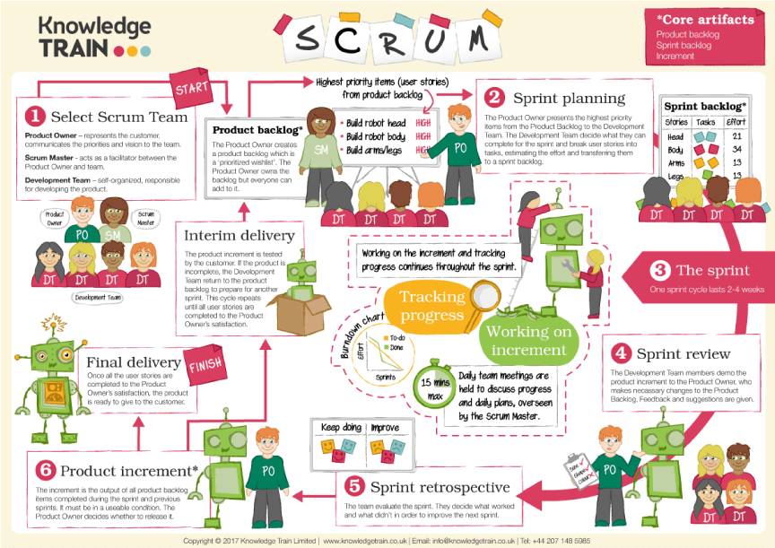 Scrum infographic